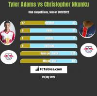 Tyler Adams vs Christopher Nkunku h2h player stats