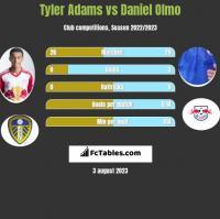 Tyler Adams vs Daniel Olmo h2h player stats