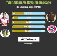 Tyler Adams vs Dayot Upamecano h2h player stats