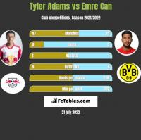 Tyler Adams vs Emre Can h2h player stats