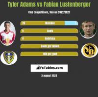 Tyler Adams vs Fabian Lustenberger h2h player stats