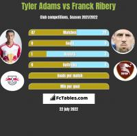 Tyler Adams vs Franck Ribery h2h player stats