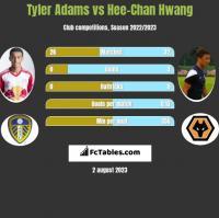 Tyler Adams vs Hee-Chan Hwang h2h player stats