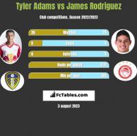 Tyler Adams vs James Rodriguez h2h player stats