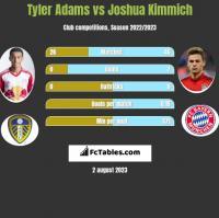 Tyler Adams vs Joshua Kimmich h2h player stats