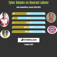 Tyler Adams vs Konrad Laimer h2h player stats