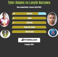 Tyler Adams vs Lavyin Kurzawa h2h player stats