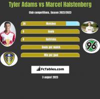 Tyler Adams vs Marcel Halstenberg h2h player stats