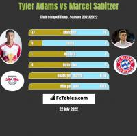 Tyler Adams vs Marcel Sabitzer h2h player stats