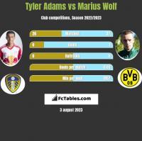 Tyler Adams vs Marius Wolf h2h player stats