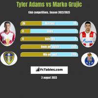 Tyler Adams vs Marko Grujic h2h player stats