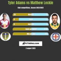 Tyler Adams vs Matthew Leckie h2h player stats