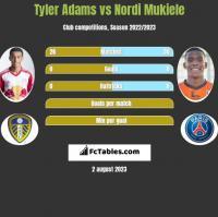 Tyler Adams vs Nordi Mukiele h2h player stats