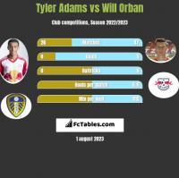 Tyler Adams vs Will Orban h2h player stats