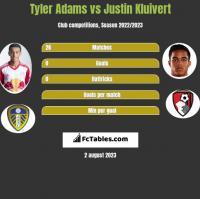 Tyler Adams vs Justin Kluivert h2h player stats
