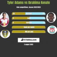 Tyler Adams vs Ibrahima Konate h2h player stats