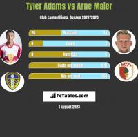 Tyler Adams vs Arne Maier h2h player stats