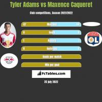 Tyler Adams vs Maxence Caqueret h2h player stats