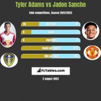 Tyler Adams vs Jadon Sancho h2h player stats