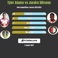 Tyler Adams vs Javairo Dilrosun h2h player stats