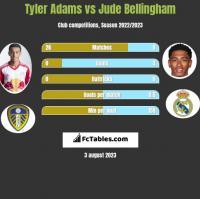 Tyler Adams vs Jude Bellingham h2h player stats