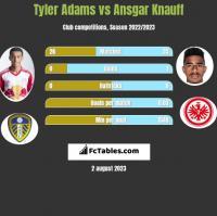 Tyler Adams vs Ansgar Knauff h2h player stats