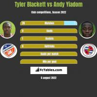 Tyler Blackett vs Andy Yiadom h2h player stats