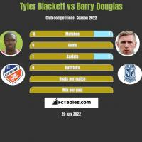 Tyler Blackett vs Barry Douglas h2h player stats