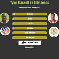 Tyler Blackett vs Billy Jones h2h player stats