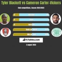 Tyler Blackett vs Cameron Carter-Vickers h2h player stats