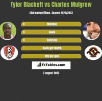 Tyler Blackett vs Charles Mulgrew h2h player stats