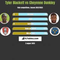 Tyler Blackett vs Cheyenne Dunkley h2h player stats