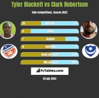 Tyler Blackett vs Clark Robertson h2h player stats