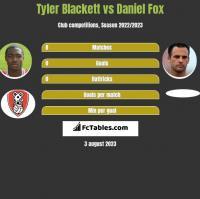 Tyler Blackett vs Daniel Fox h2h player stats