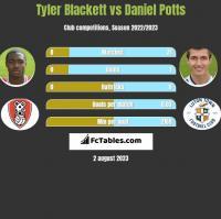 Tyler Blackett vs Daniel Potts h2h player stats