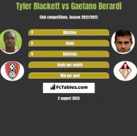 Tyler Blackett vs Gaetano Berardi h2h player stats