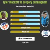 Tyler Blackett vs Gregory Cunningham h2h player stats