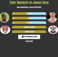Tyler Blackett vs James Bree h2h player stats