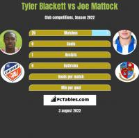 Tyler Blackett vs Joe Mattock h2h player stats