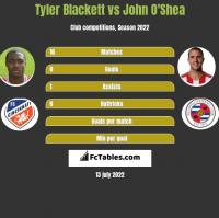 Tyler Blackett vs John O'Shea h2h player stats