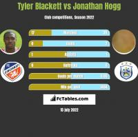 Tyler Blackett vs Jonathan Hogg h2h player stats