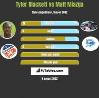 Tyler Blackett vs Matt Miazga h2h player stats