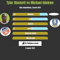 Tyler Blackett vs Michael Ihiekwe h2h player stats