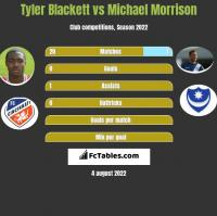 Tyler Blackett vs Michael Morrison h2h player stats