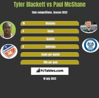 Tyler Blackett vs Paul McShane h2h player stats