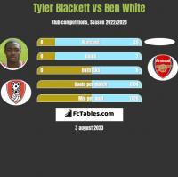 Tyler Blackett vs Ben White h2h player stats
