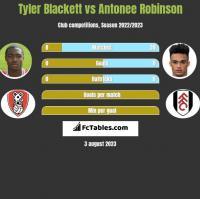 Tyler Blackett vs Antonee Robinson h2h player stats