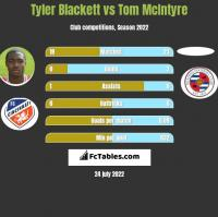 Tyler Blackett vs Tom McIntyre h2h player stats