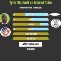 Tyler Blackett vs Gabriel Osho h2h player stats