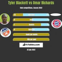 Tyler Blackett vs Omar Richards h2h player stats